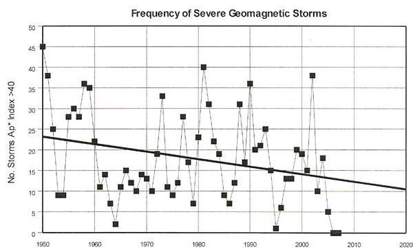 solar storm graph - photo #6